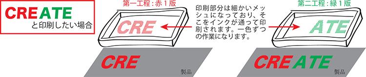 2色でのシルク印刷の説明図