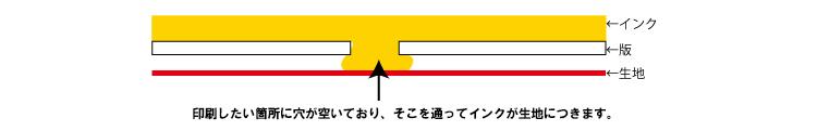 シルク印刷の説明図
